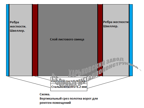 Схема полотна рентген ворот